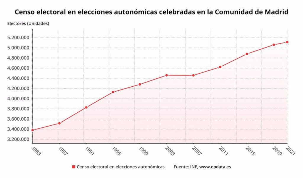 Hasta 5,1 millones de votantes están llamados a las urnas el 4M, 53.406 más que en 2019