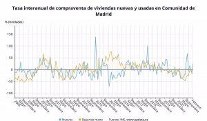 La compraventa de viviendas en la Comunidad de Madrid cae un 4,4% interanual en febrero