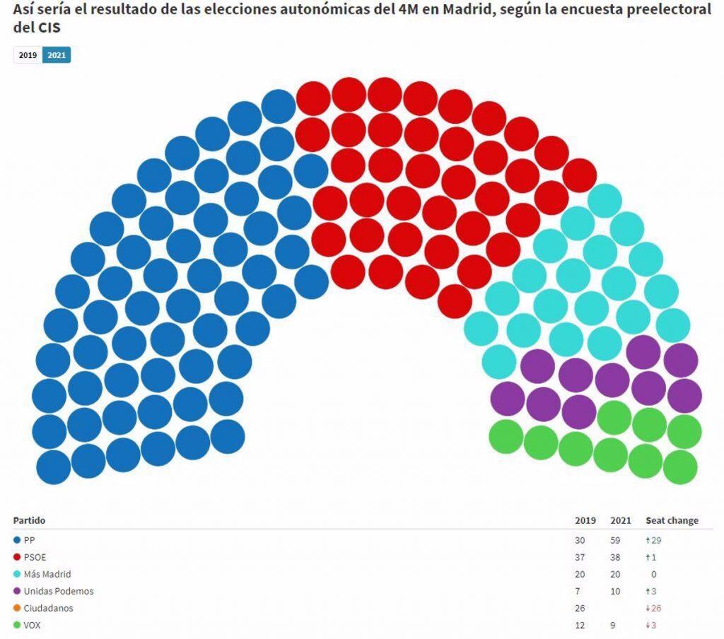 El CIS pronostica un empate a 68 escaños entre los bloques de izquierda y derecha en Madrid
