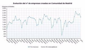 Madrid, líder en creación de empresas en julio con un crecimiento del 17,3% anual y 2.059 nuevas sociedades